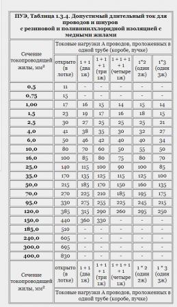 таблица ПУЭ 1.3.4.