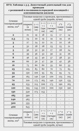 таблица ПУЭ 1.3.5