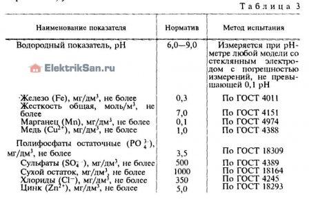 Таблица 3, качества горячей воды