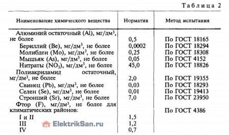 Таблица 2 качества горячей воды