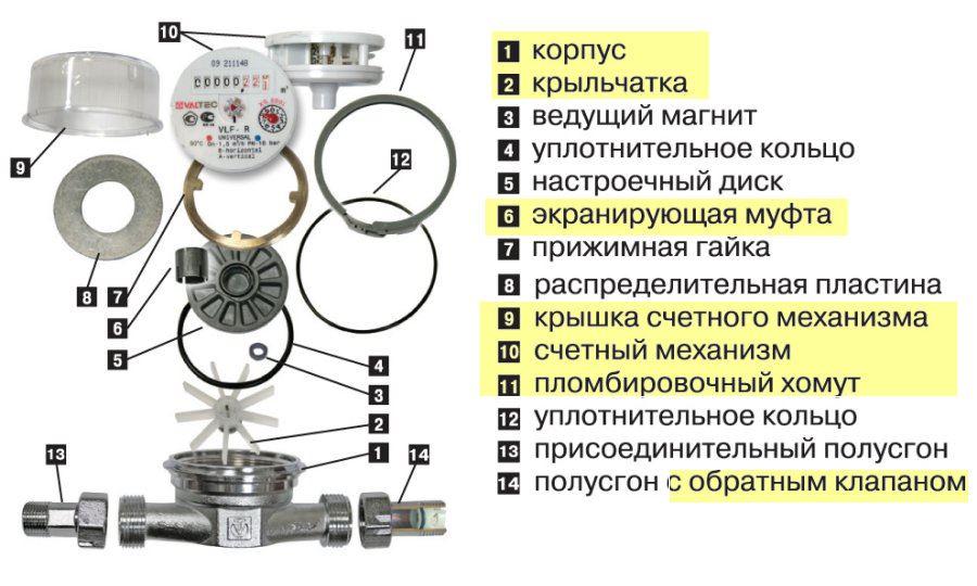 схема Устройство водяного счётчика