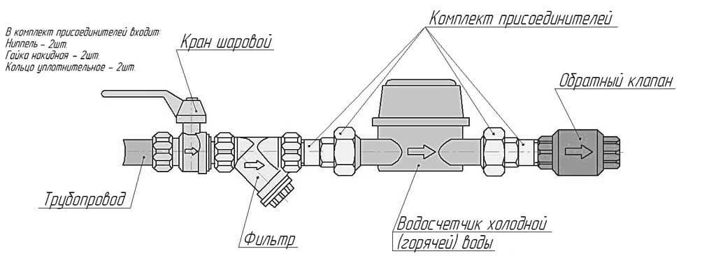 Схема монтажа счетчика на воду