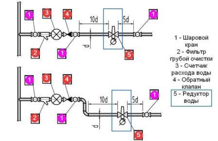 как ставить редукционный клапан для воды при горизонтальном монтаже со счетчиком