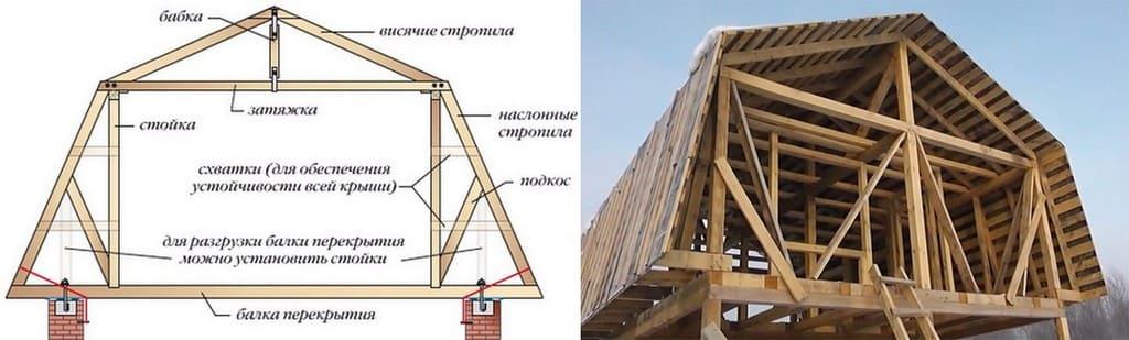 Стропильная система дома с мансардой